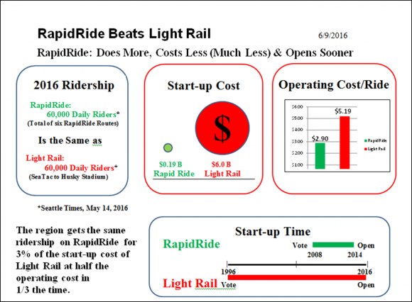 RapidRide Beats Light Rail